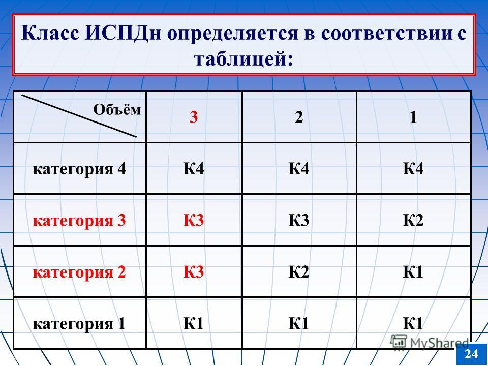 Класс ИСПДн определяется в соответствии с таблицей: Объём 321 категория 4К4 категория 3К3 К2 категория 2К3К2К1 категория 1К1 24
