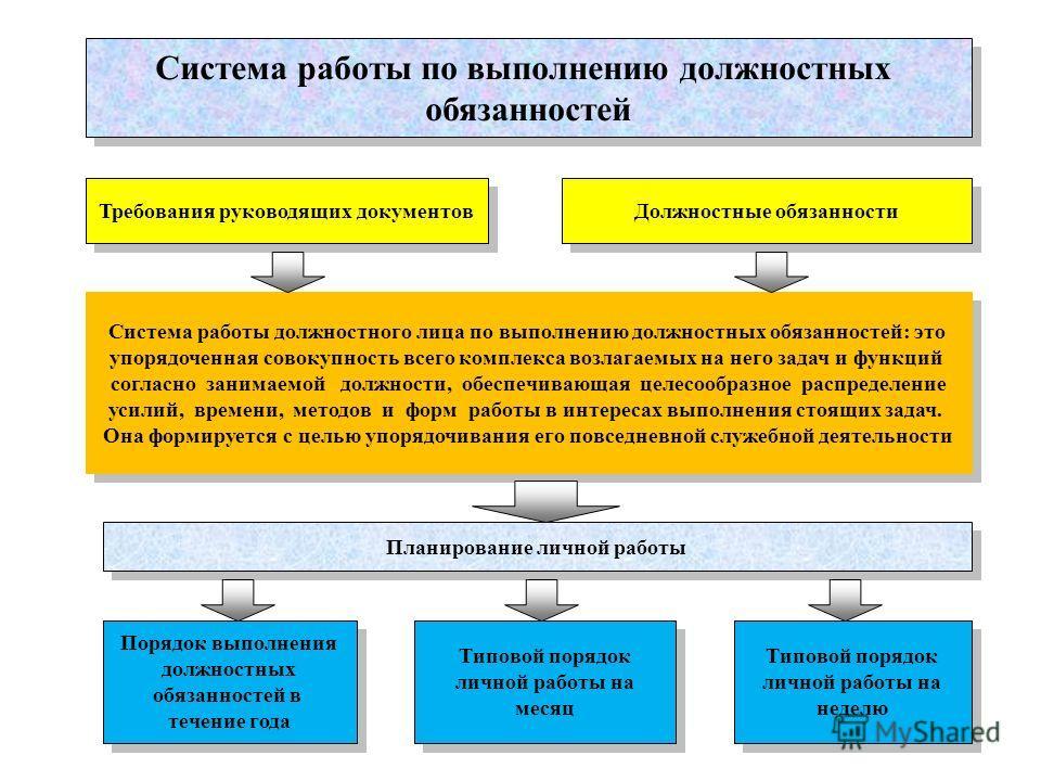 Система работы по выполнению должностных обязанностей Система работы по выполнению должностных обязанностей Требования руководящих документов Должностные обязанности Система работы должностного лица по выполнению должностных обязанностей: это упорядо