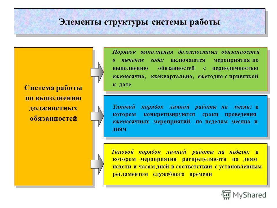 Элементы структуры системы работы Система работы по выполнению должностных обязанностей Система работы по выполнению должностных обязанностей Порядок выполнения должностных обязанностей в течение года: включаются мероприятия по выполнению обязанносте