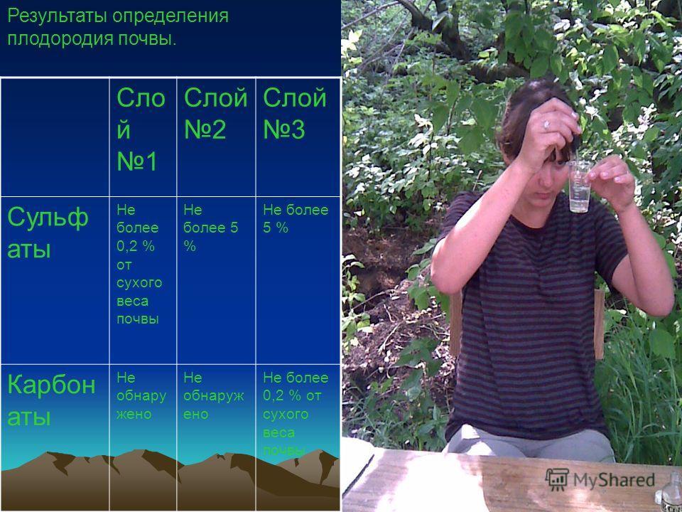 Результаты определения плодородия почвы. Сло й 1 Слой 2 Слой 3 Сульф аты Не более 0,2 % от сухого веса почвы Не более 5 % Карбон аты Не обнару жено Не более 0,2 % от сухого веса почвы