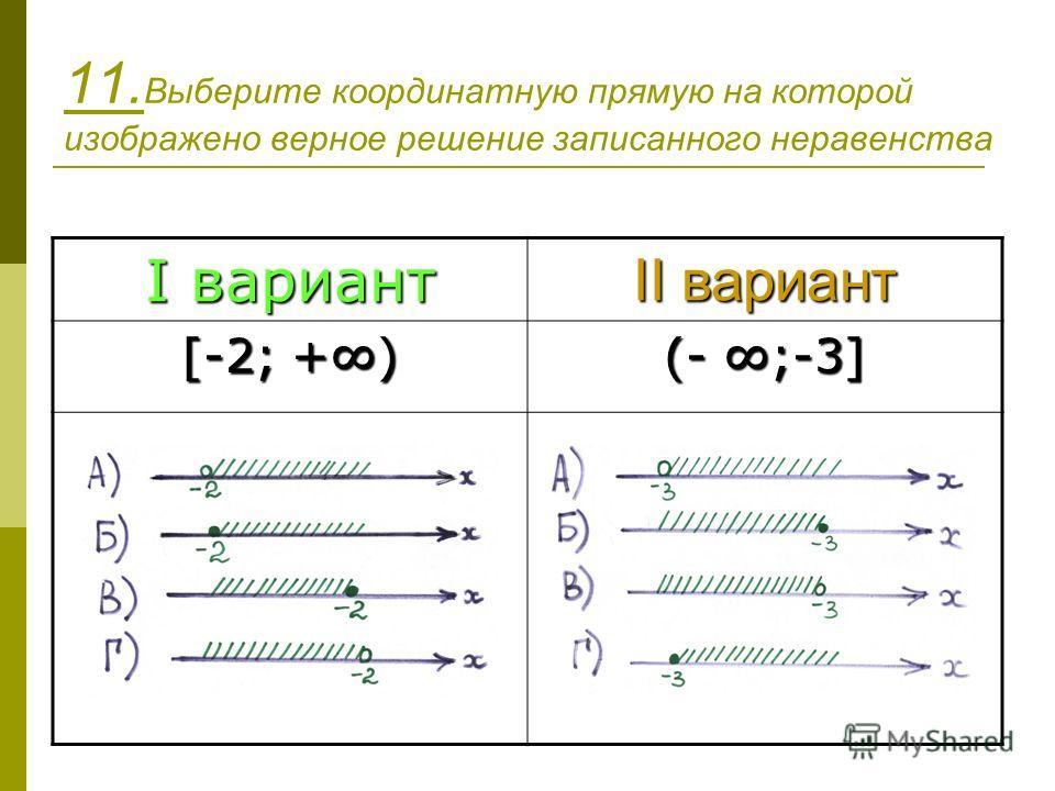 11. Выберите координатную прямую на которой изображено верное решение записанного неравенства I вариант II вариант [-2; +) (- ;-3]