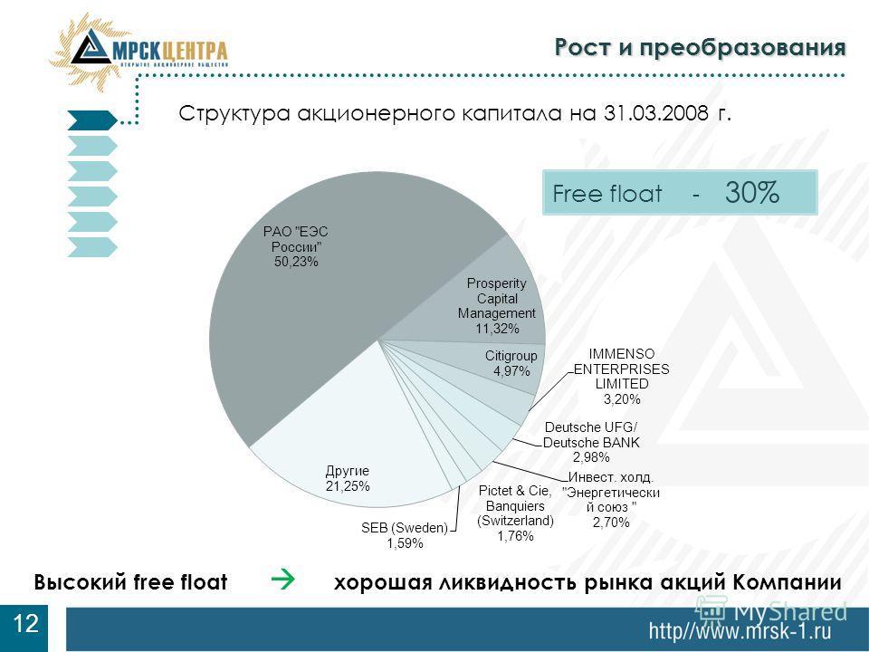 7 Рост и преобразования 12 Структура акционерного капитала на 31.03.2008 г. Высокий free float хорошая ликвидность рынка акций Компании Free float - 30%