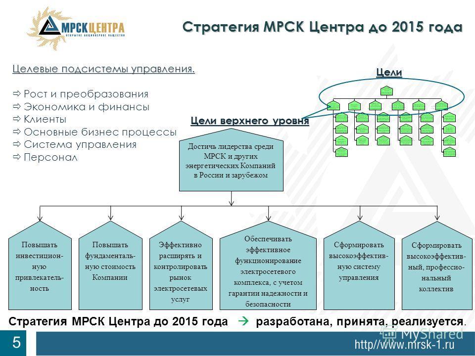 7 Целевые подсистемы управления. Рост и преобразования Экономика и финансы Клиенты Основные бизнес процессы Система управления Персонал Цели верхнего уровня Стратегия МРСК Центра до 2015 года 5 Стратегия МРСК Центра до 2015 года разработана, принята,