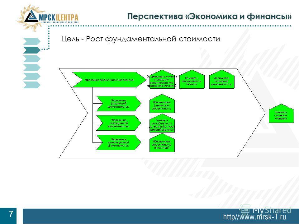 7 Перспектива «Экономика и финансы» 7 Цель - Рост фундаментальной стоимости