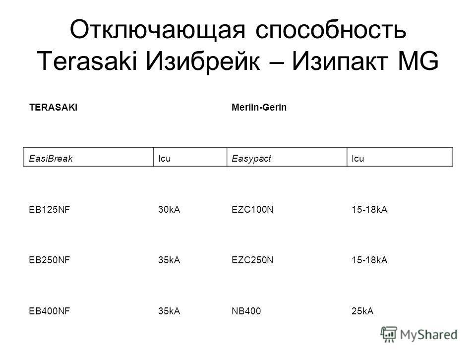 Отключающая способность Terasaki Изибрейк – Изипакт MG TERASAKIMerlin-Gerin EasiBreakIcuEasypactIcu EB125NF30kAEZC100N15-18kA EB250NF35kAEZC250N15-18kA EB400NF35kANB40025kA