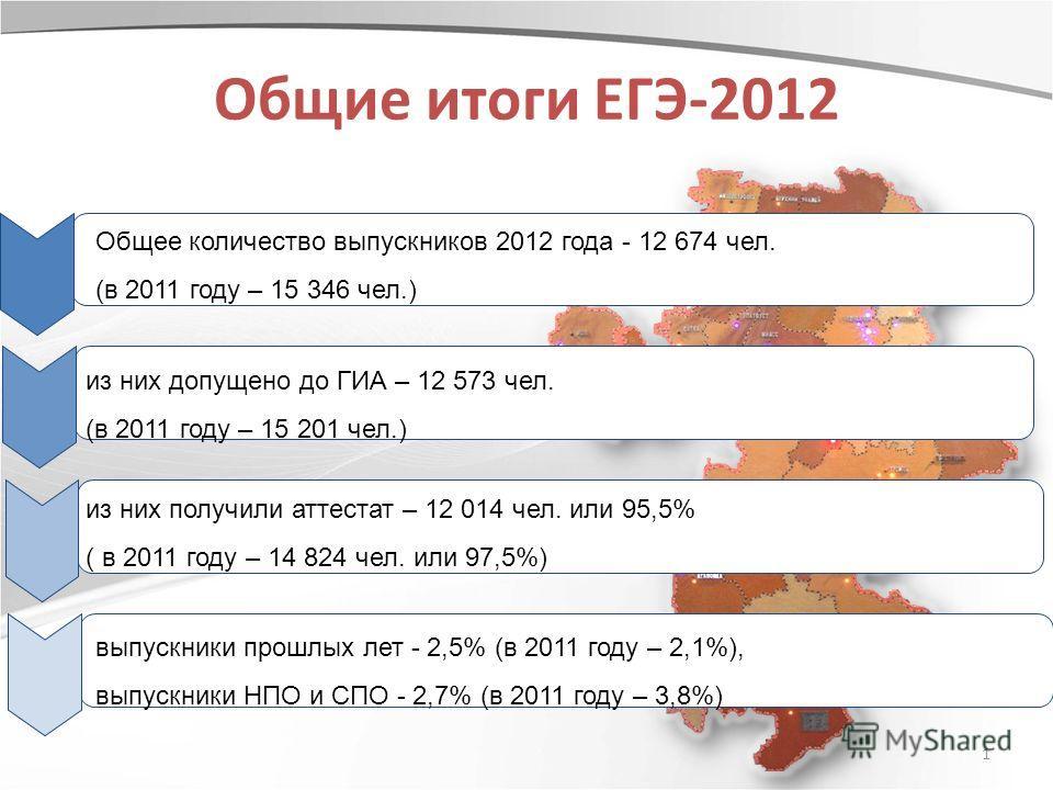 1 Общие итоги ЕГЭ-2012 Общее количество выпускников 2012 года - 12 674 чел. (в 2011 году – 15 346 чел.) из них получили аттестат – 12 014 чел. или 95,5% ( в 2011 году – 14 824 чел. или 97,5%) из них допущено до ГИА – 12 573 чел. (в 2011 году – 15 201