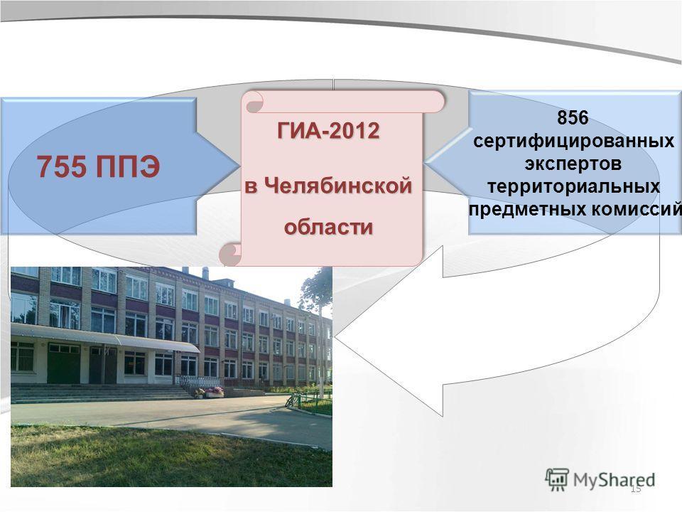 15 755 ППЭ 856 сертифицированных экспертов территориальных предметных комиссий ГИА-2012 в Челябинской области