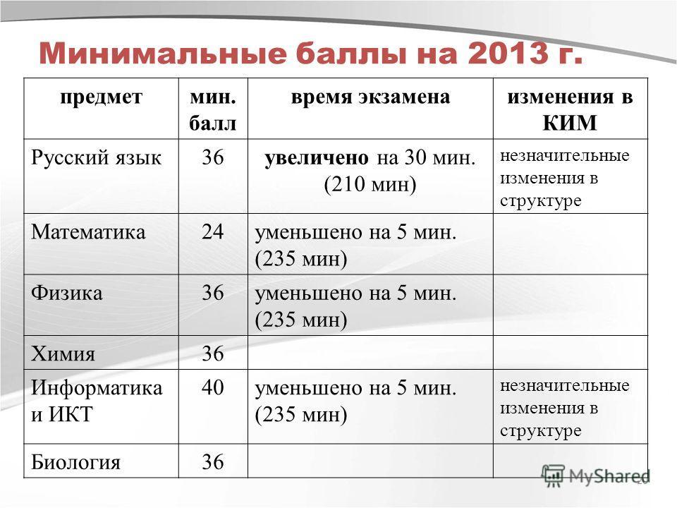 Минимальные баллы на 2013 г. предметмин. балл время экзаменаизменения в КИМ Русский язык36увеличено на 30 мин. (210 мин) незначительные изменения в структуре Математика24уменьшено на 5 мин. (235 мин) Физика36уменьшено на 5 мин. (235 мин) Химия36 Инфо