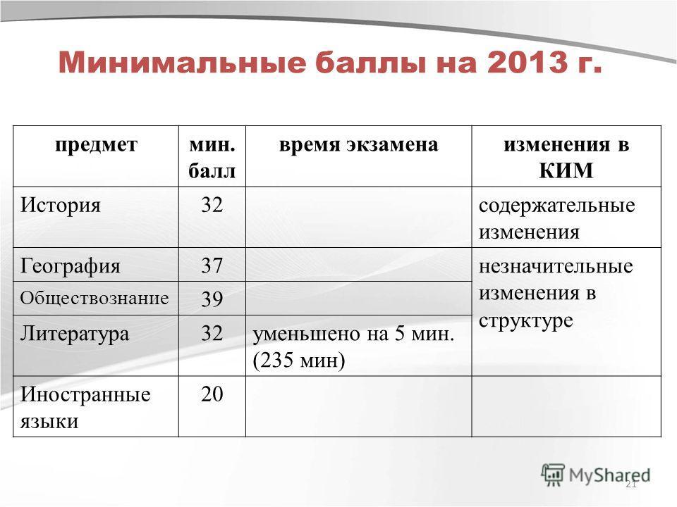 Минимальные баллы на 2013 г. 21 предметмин. балл время экзаменаизменения в КИМ История32содержательные изменения География37незначительные изменения в структуре Обществознание 39 Литература32уменьшено на 5 мин. (235 мин) Иностранные языки 20