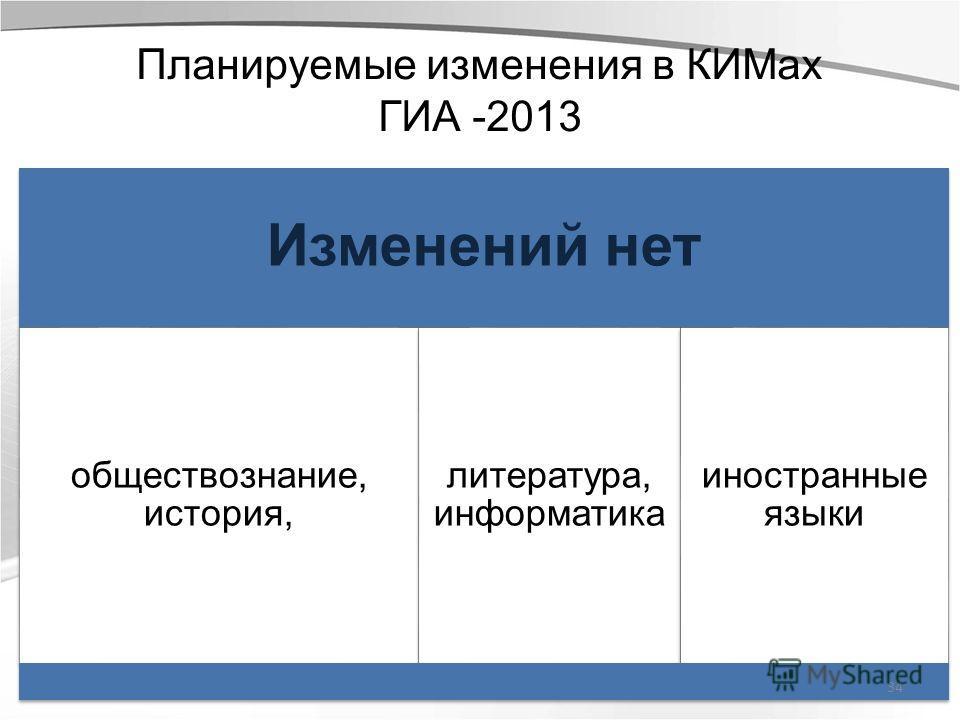 Планируемые изменения в КИМах ГИА -2013 Изменений нет обществознание, история, литература, информатика иностранные языки 34