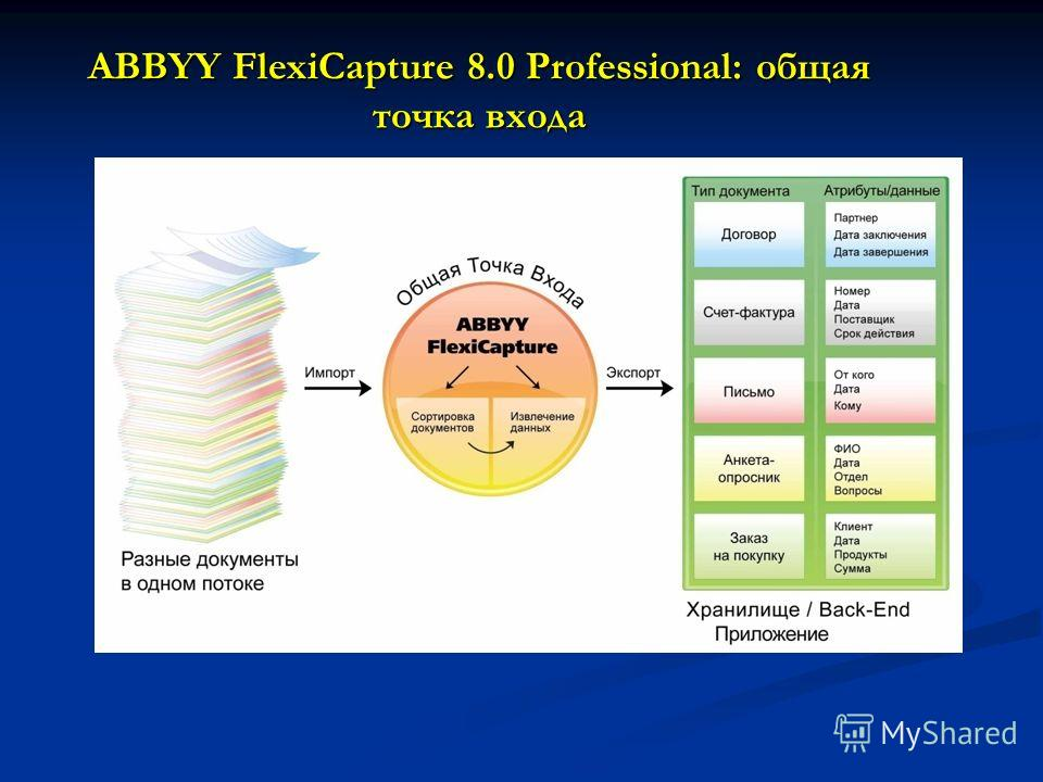 ABBYY FlexiCapture 8.0 Professional: общая точка входа