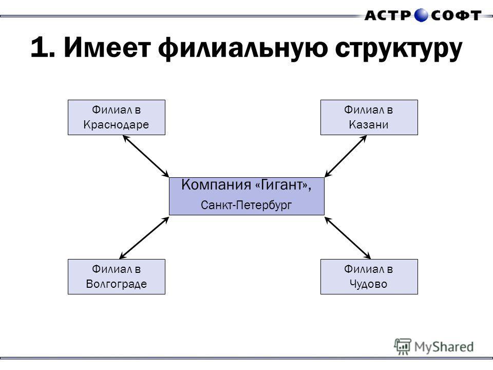 1. Имеет филиальную структуру Компания «Гигант», Санкт-Петербург Филиал в Краснодаре Филиал в Казани Филиал в Волгограде Филиал в Чудово