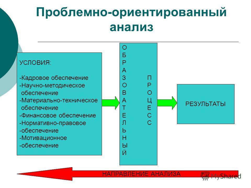 Проблемно-ориентированный анализ УСЛОВИЯ: -Кадровое обеспечение -Научно-методическое обеспечение -Материально-техническое обеспечение -Финансовое обеспечение -Нормативно-правовое -обеспечение -Мотивационное -обеспечение ОБРАЗПОРВОАЦТЕЕСЛСЬНЫЙОБРАЗПОР