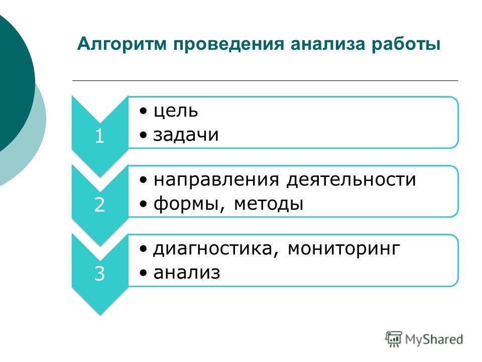Алгоритм проведения анализа работы 1 цель задачи 2 направления деятельности формы, методы 3 диагностика, мониторинг анализ
