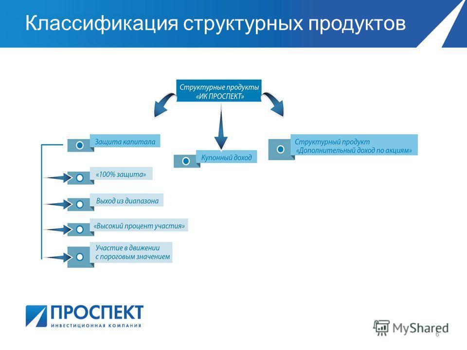 Классификация структурных продуктов 6
