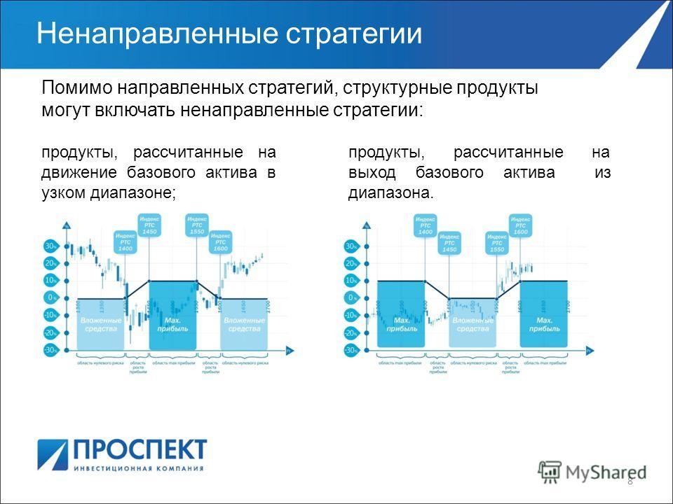 8 Ненаправленные стратегии Помимо направленных стратегий, структурные продукты могут включать ненаправленные стратегии: продукты, рассчитанные на движение базового актива в узком диапазоне; продукты, рассчитанные на выход базового актива из диапазона