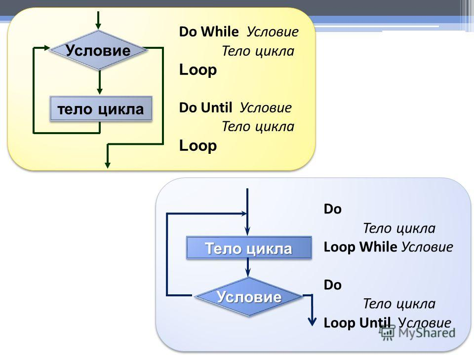 тело цикла Условие Do While Условие Тело цикла Loop Do Until Условие Тело цикла Loop Do Тело цикла Loop While Условие Do Тело цикла Loop Until Условие Тело цикла УсловиеУсловие