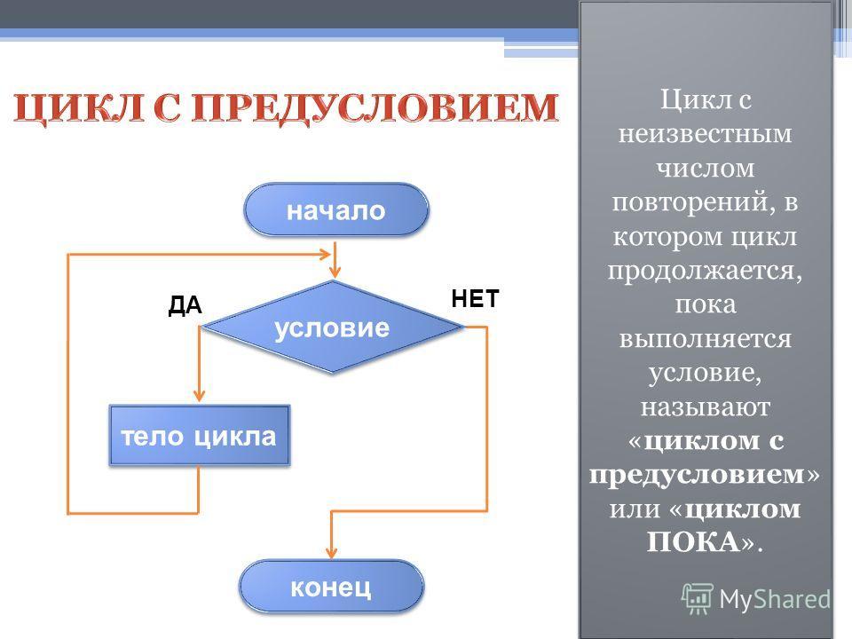 Цикл с неизвестным числом повторений, в котором цикл продолжается, пока выполняется условие, называют «циклом с предусловием» или «циклом ПОКА». начало тело цикла конец условие ДА НЕТ