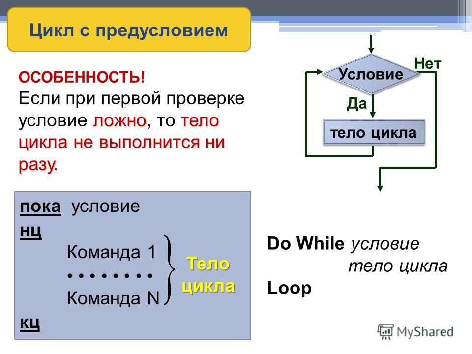 пока условие нц Команда 1 Команда N кц Тело цикла Do While условие тело цикла Loop Цикл с предусловием тело цикла Условие Да Нет ОСОБЕННОСТЬ! ложнотело цикла не выполнится ни разу. Если при первой проверке условие ложно, то тело цикла не выполнится н