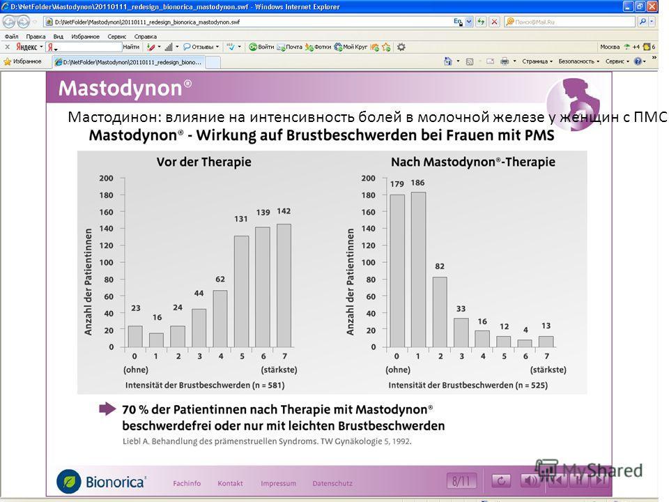 Мастодинон: влияние на интенсивность болей в молочной железе у женщин с ПМС