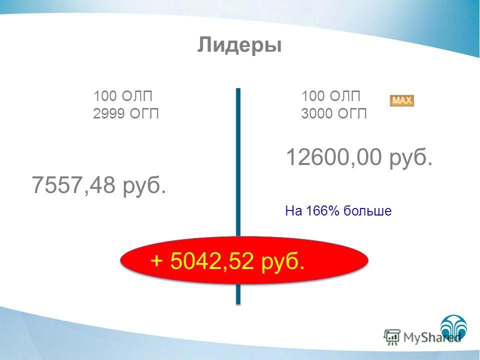 Лидеры 100 ОЛП 2999 ОГП 100 ОЛП 3000 ОГП 7557,48 руб. 12600,00 руб. На 166% больше + 5042,52 руб.