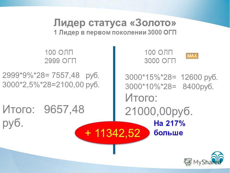 Лидер статуса «Золото» 1 Лидер в первом поколении 3000 ОГП 100 ОЛП 2999 ОГП 100 ОЛП 3000 ОГП 2999*9%*28= 7557,48 руб. 3000*2,5%*28=2100,00 руб. Итого: 9657,48 руб. 3000*15%*28= 12600 руб. 3000*10%*28= 8400руб. Итого: 21000,00руб. + 11342,52 На 217% б