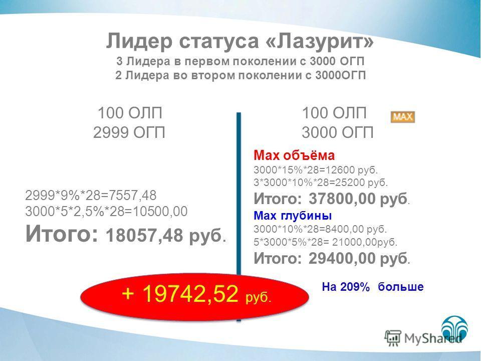 Лидер статуса «Лазурит» 3 Лидера в первом поколении с 3000 ОГП 2 Лидера во втором поколении с 3000ОГП 100 ОЛП 2999 ОГП 100 ОЛП 3000 ОГП 2999*9%*28=7557,48 3000*5*2,5%*28=10500,00 Итого: 18057,48 руб. Max объёма 3000*15%*28=12600 руб. 3*3000*10%*28=25