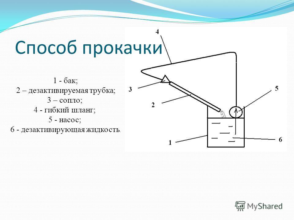 1 - бак; 2 – дезактивируемая трубка; 3 – сопло; 4 - гибкий шланг; 5 - насос; 6 - дезактивирующая жидкость. Способ прокачки