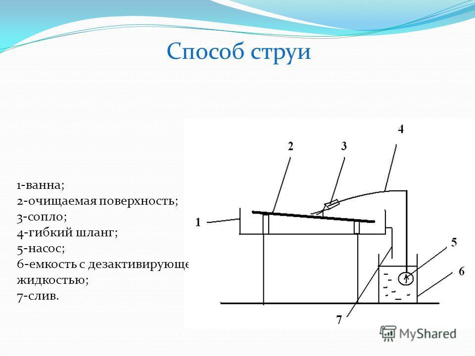 Способ струи 1-ванна; 2-очищаемая поверхность; 3-сопло; 4-гибкий шланг; 5-насос; 6-емкость с дезактивирующей жидкостью; 7-слив.