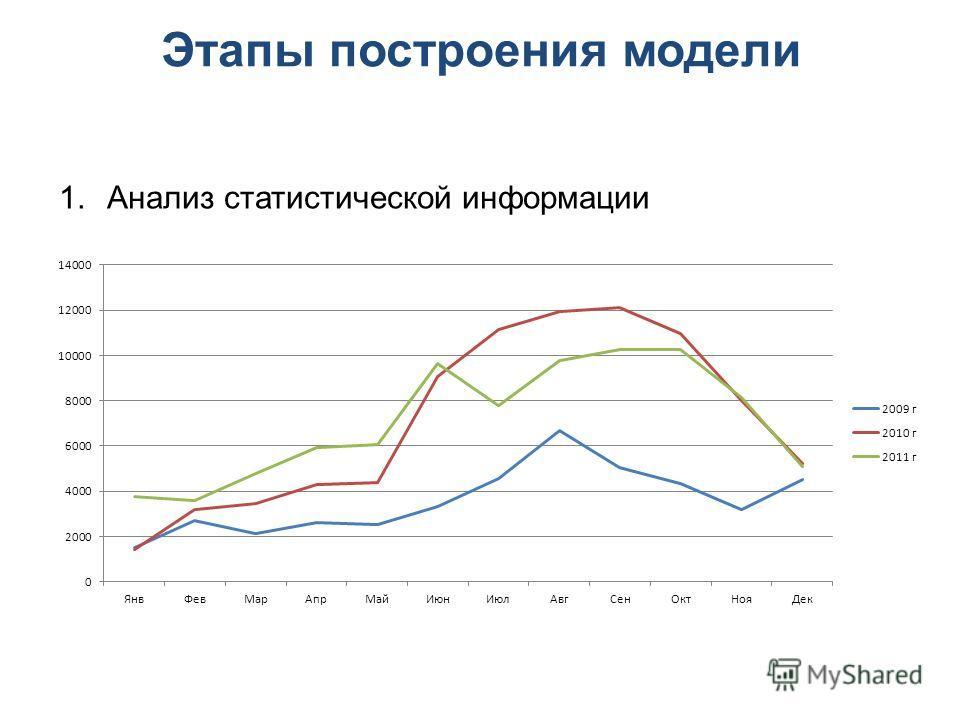 1.Анализ статистической информации Этапы построения модели