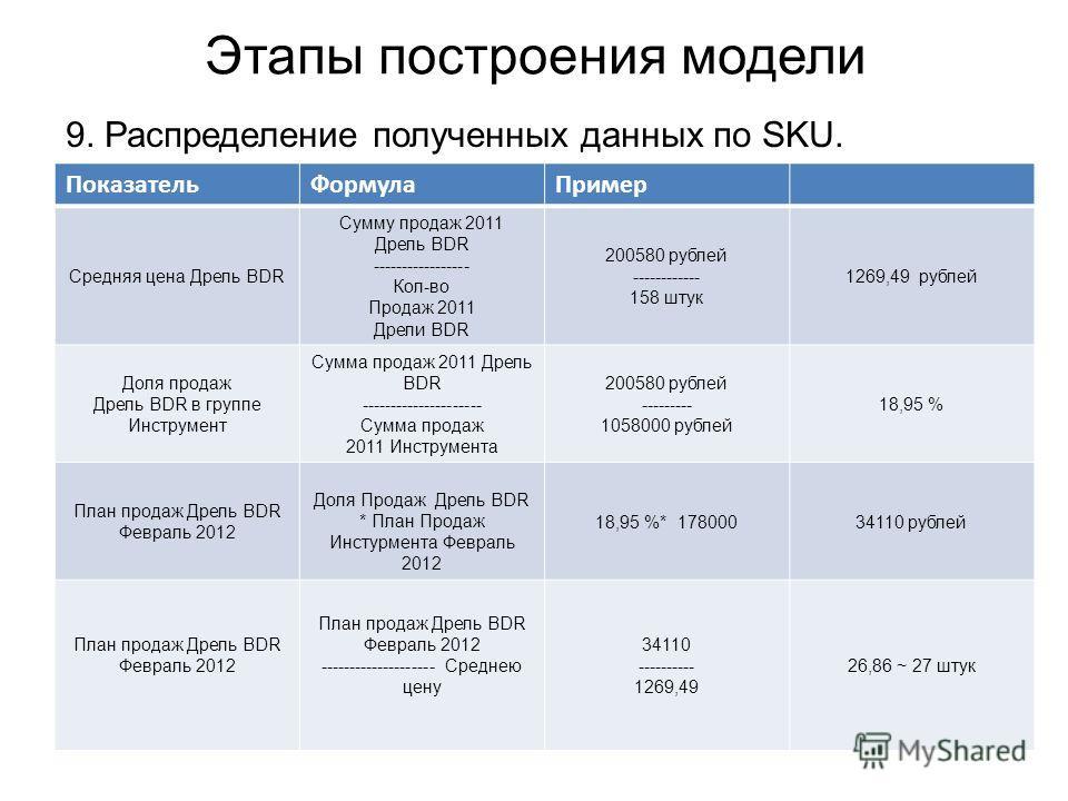 Этапы построения модели 9. Распределение полученных данных по SKU. ПоказательФормулаПример Средняя цена Дрель BDR Сумму продаж 2011 Дрель BDR ----------------- Кол-во Продаж 2011 Дрели BDR 200580 рублей ------------ 158 штук 1269,49 рублей Доля прода