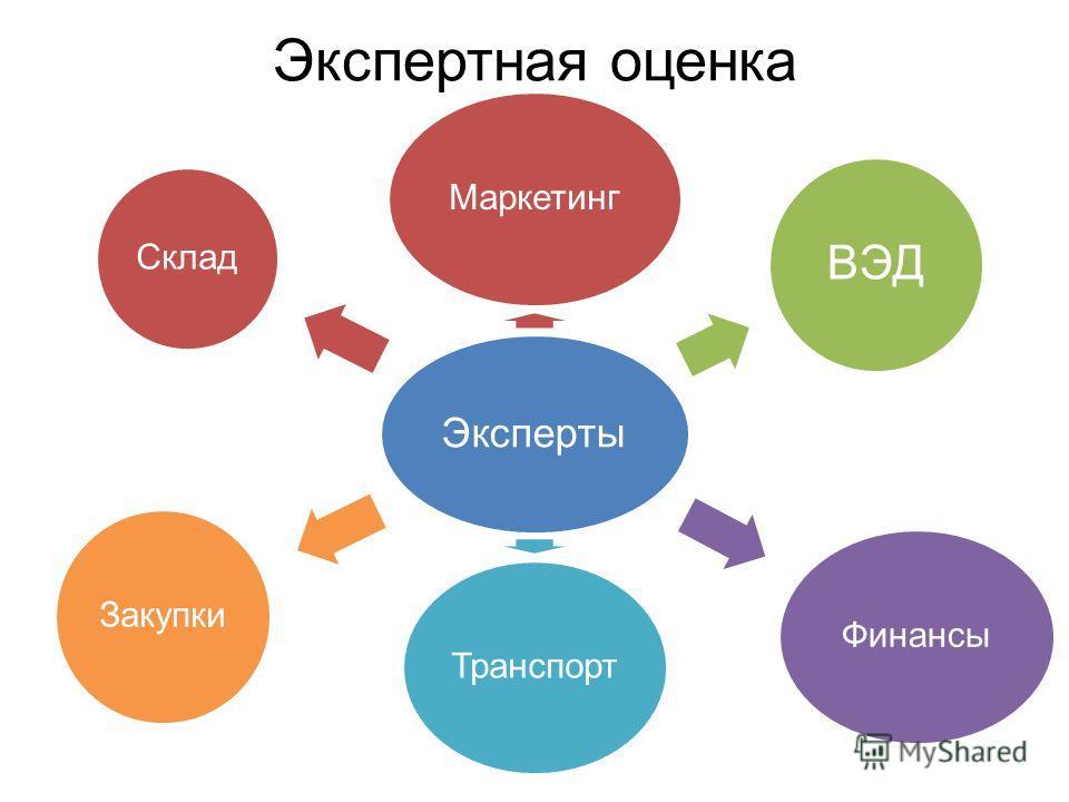 Экспертная оценка Эксперты Маркетинг ВЭД ФинансыТранспортЗакупки Склад