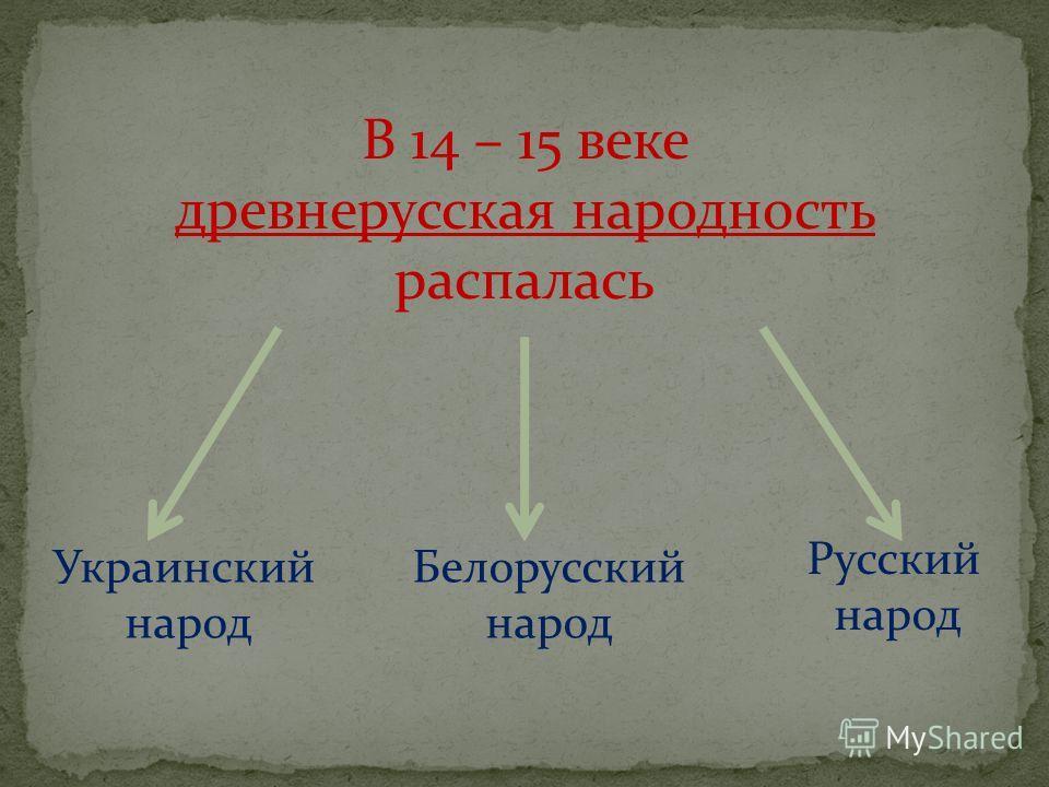 В 14 – 15 веке древнерусская народность распалась Украинский народ Русский народ Белорусский народ