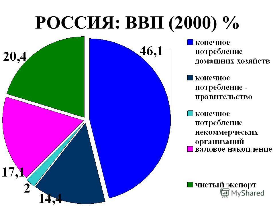 РОССИЯ: ВВП (2000) %