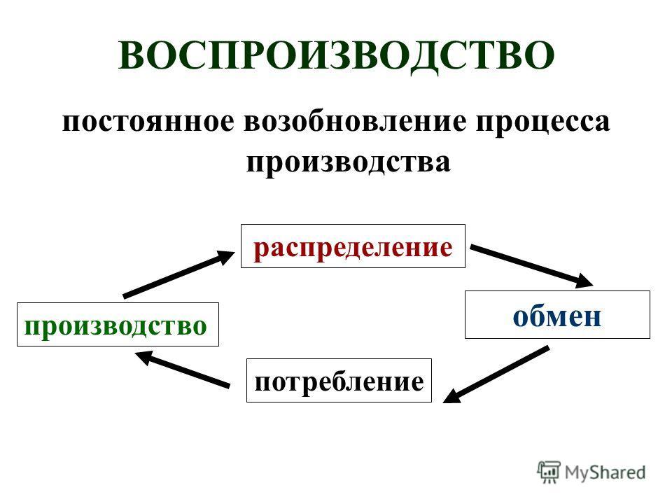 ВОСПРОИЗВОДСТВО постоянное возобновление процесса производства производство распределение потребление обмен