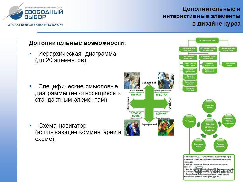 Дополнительные и интерактивные элементы в дизайне курса Дополнительные возможности: Иерархическая диаграмма (до 20 элементов). Специфические смысловые диаграммы (не относящиеся к стандартным элементам). Схема-навигатор (всплывающие комментарии в схем
