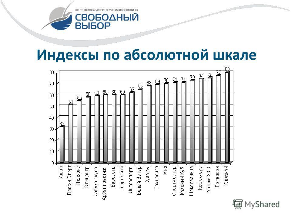 Индексы по абсолютной шкале