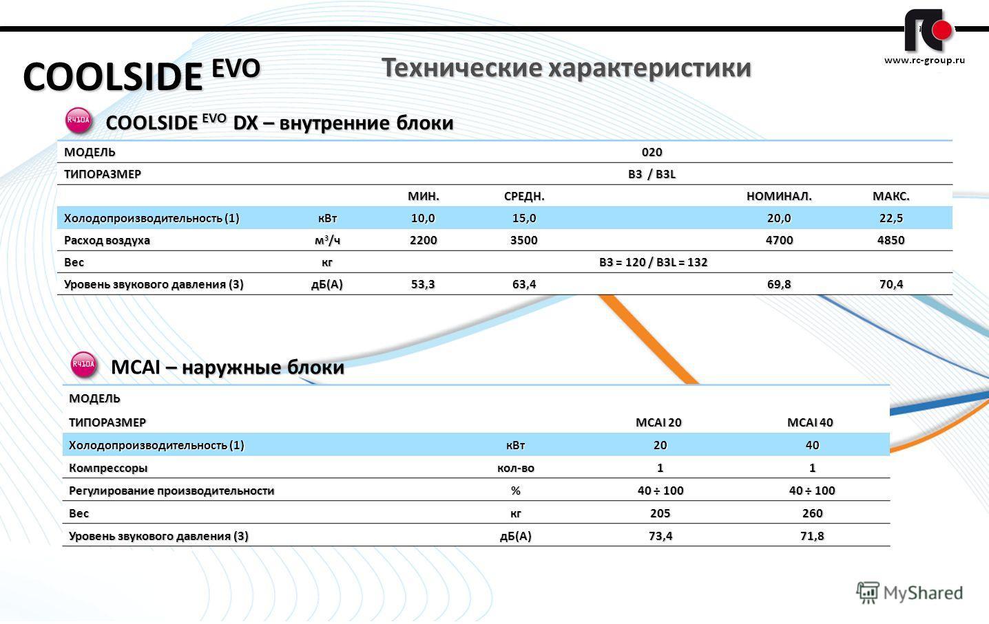 1 COOLSIDE EVO МОДЕЛЬ 020 ТИПОРАЗМЕР В3 / B3L МИН.СРЕДН. НОМИНАЛ.МАКС. Холодопроизводительность (1) кВт10,015,0 20,022,5 Расход воздуха м 3 /ч 22003500 47004850 Вескг В3 = 120 / B3L = 132 В3 = 120 / B3L = 132 Уровень звукового давления (3) дБ(А)53,36