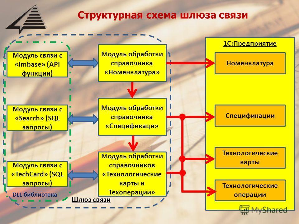 Структурная схема шлюза связи