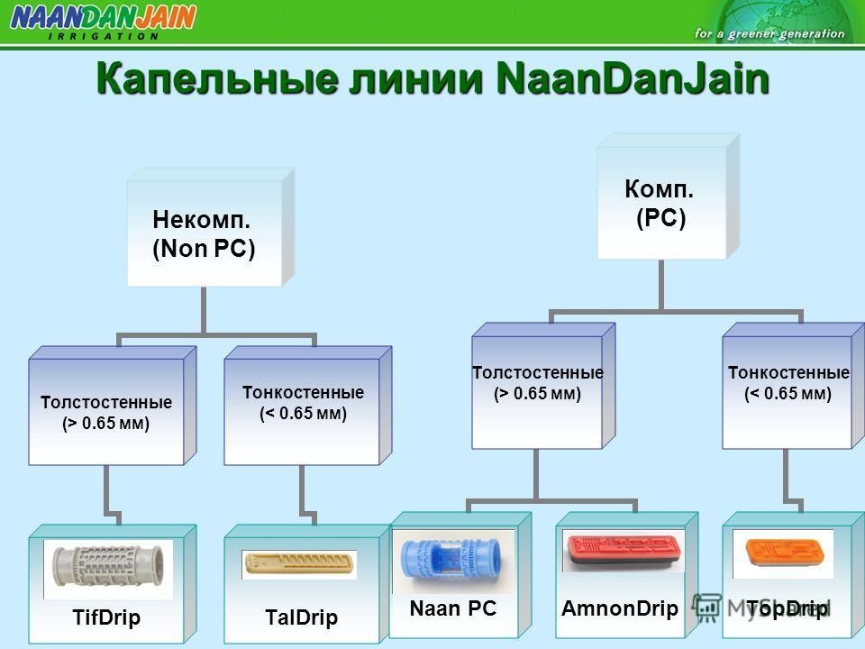 Капельные линии NaanDanJain Некомп. (Non PC) Толстостенные (> 0.65 мм) Круглая TifDrip Тонкостенные (< 0.65 мм) Плоская TalDrip Комп. (PC) Толстостенные (> 0.65 мм) Круглая Naan PC Плоская AmnonDrip Тонкостенные (< 0.65 мм) Плоская TopDrip