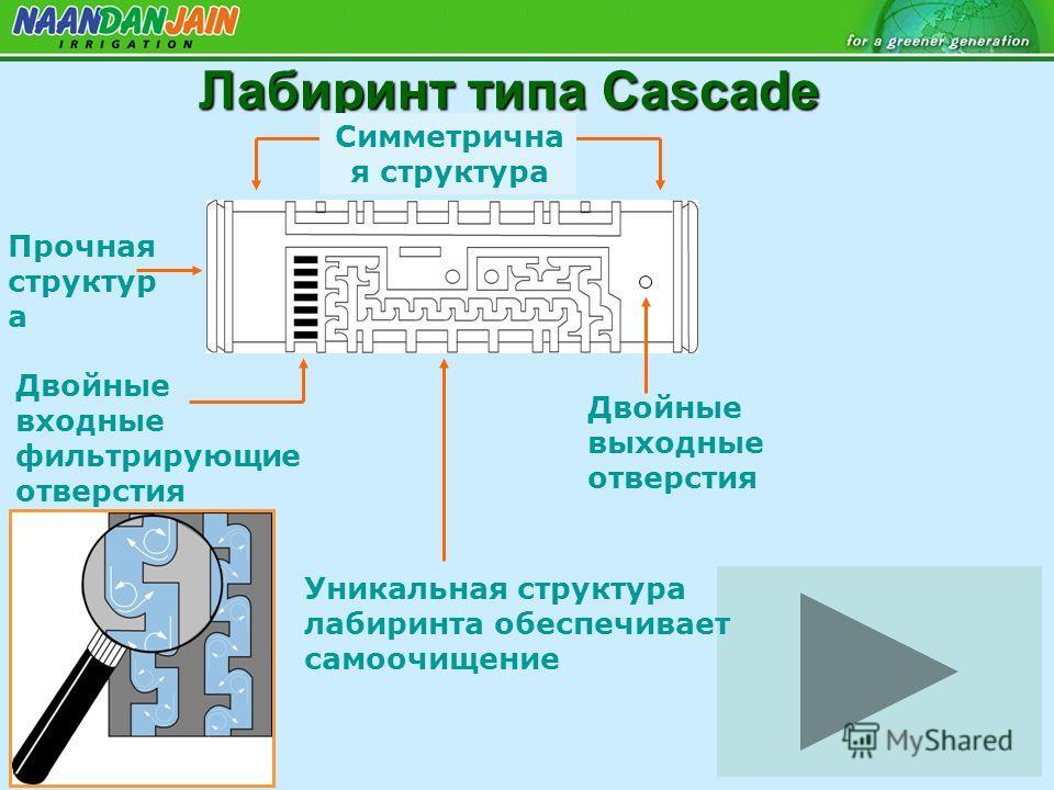 Лабиринт типа Cascade Двойные выходные отверстия Прочная структур а Уникальная структура лабиринта обеспечивает самоочищение Двойные входные фильтрирующие отверстия Симметрична я структура