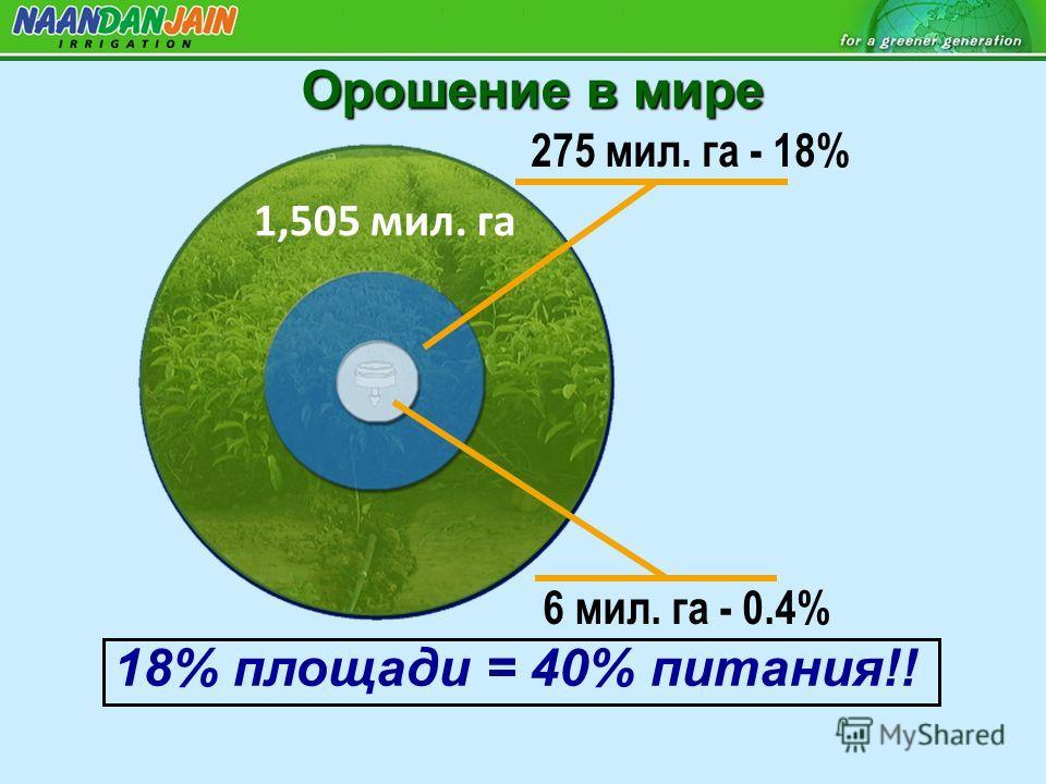 Орошение в мире 1,505 мил. га 275 мил. га - 18% 6 мил. га - 0.4% 18% площади = 40% питания!!