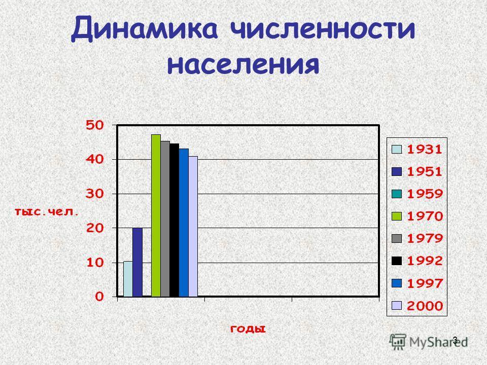 3 Динамика численности населения