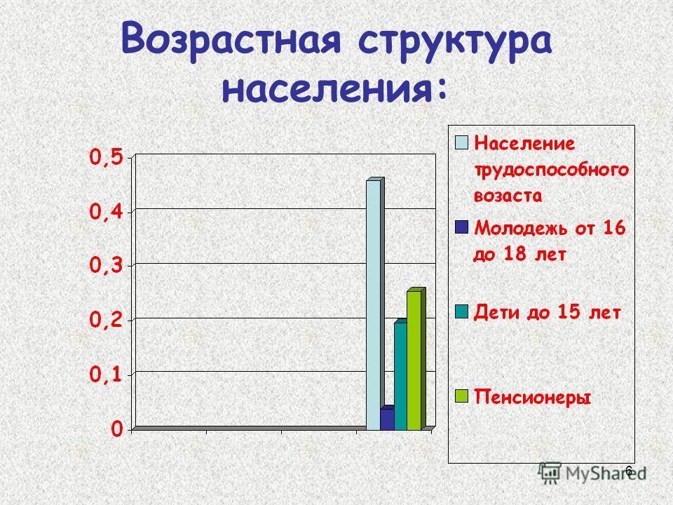 6 Возрастная структура населения: