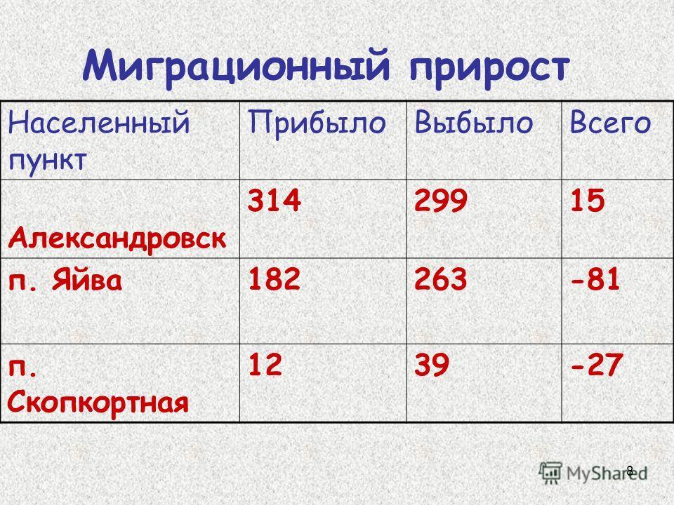 8 Населенный пункт ПрибылоВыбылоВсего Александровск 31429915 п. Яйва182263-81 п. Скопкортная 1239-27 Миграционный прирост