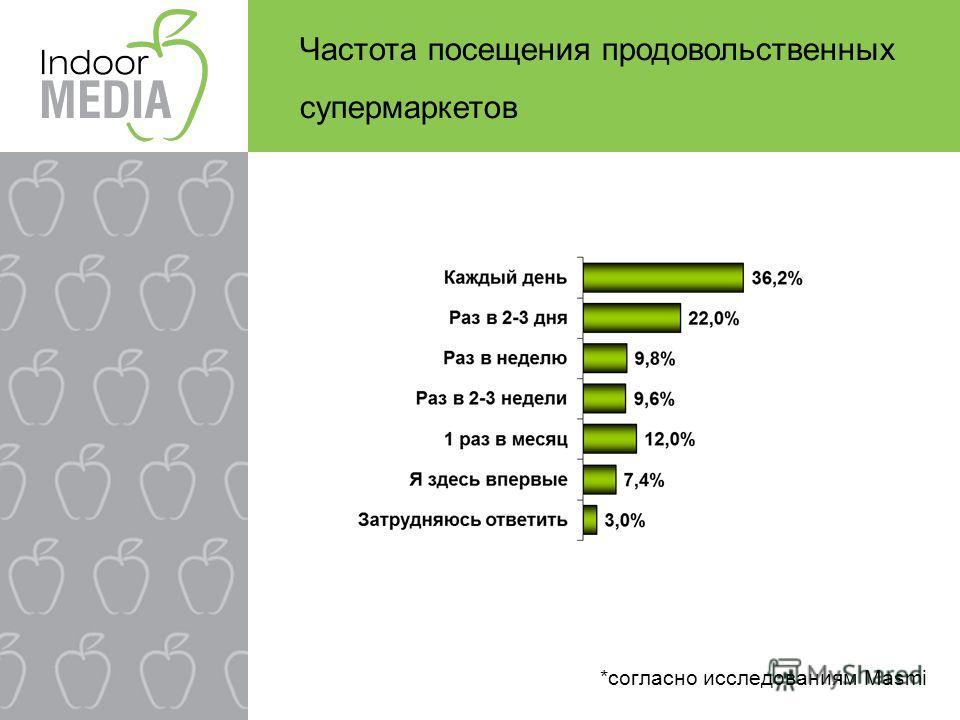 Частота посещения продовольственных супермаркетов *согласно исследованиям Masmi