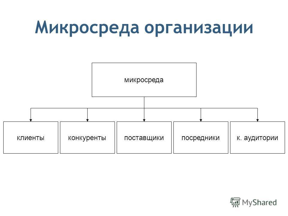 Микросреда организации микросреда клиентыпоставщикик. аудиториипосредникиконкуренты