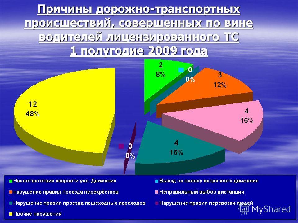 Причины дорожно-транспортных происшествий, совершенных по вине водителей лицензированного ТС 1 полугодие 2009 года