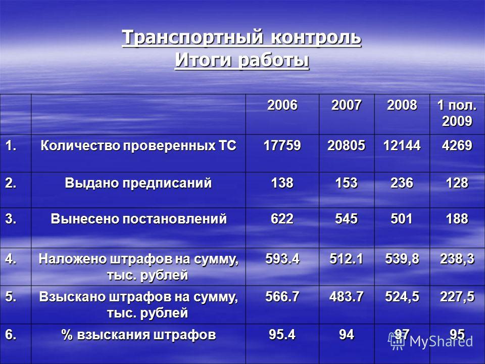 Транспортный контроль Итоги работы 2006 2007 2008 1 пол. 2009 1. Количество проверенных ТС 1775920805121444269 2. Выдано предписаний 138153236128 3. Вынесено постановлений 622545501188 4. Наложено штрафов на сумму, тыс. рублей 593.4 512.1 539,8238,3
