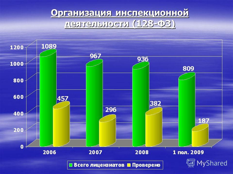 Организация инспекционной деятельности (128-ФЗ)